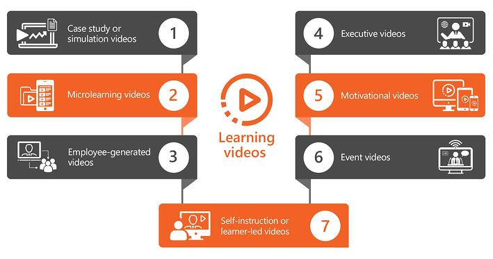 Engaging video content for employee training, learning and development