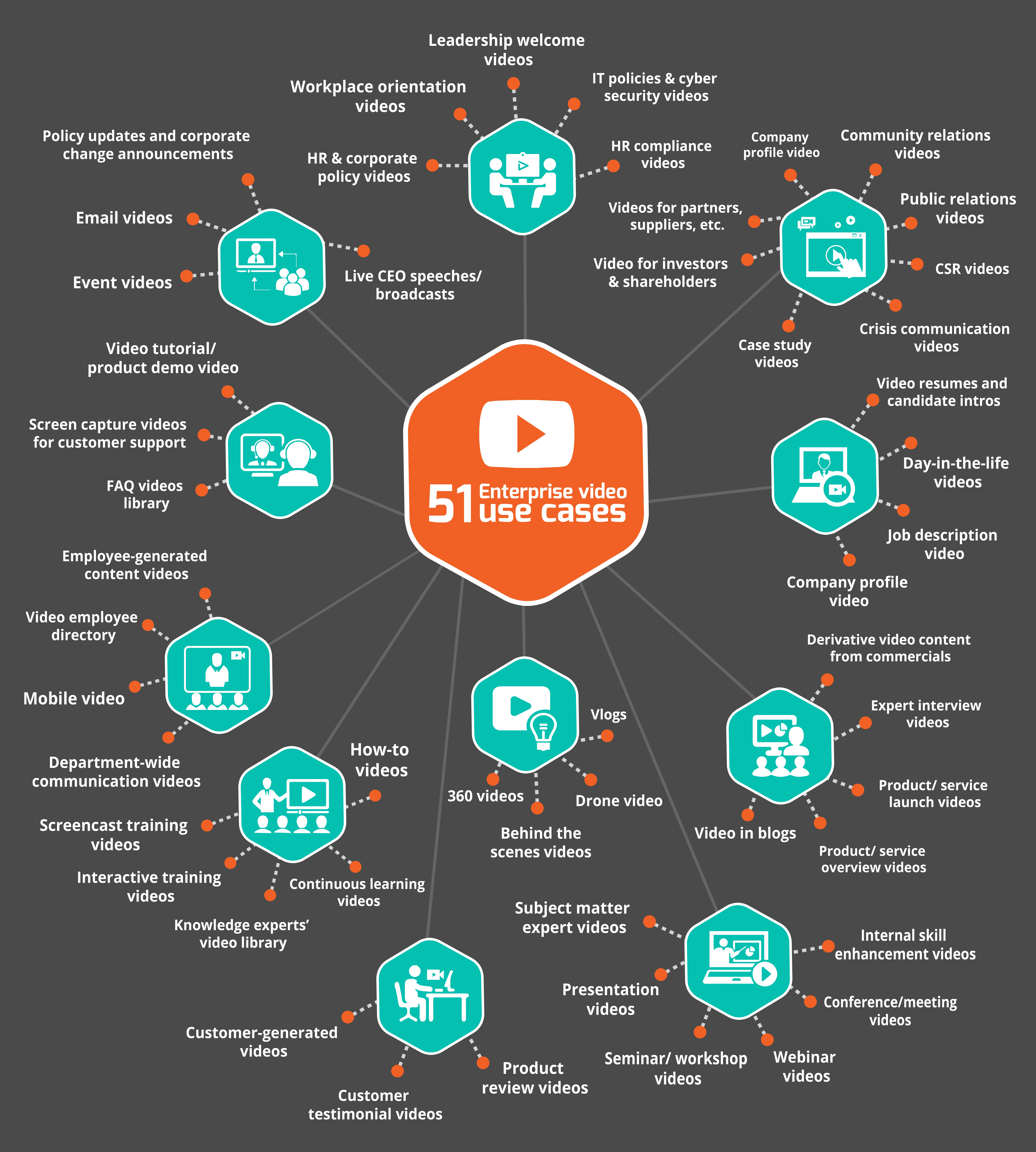 51 Business Video Use Cases in the Modern Workplace Infographics.jpg