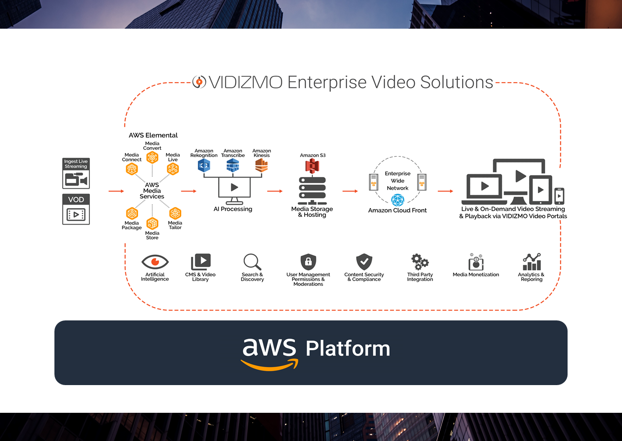 AWS and VIDIZMO Streaming Architcture Diagram