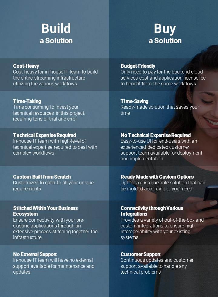 Build a Video Consultation Platform Infographic