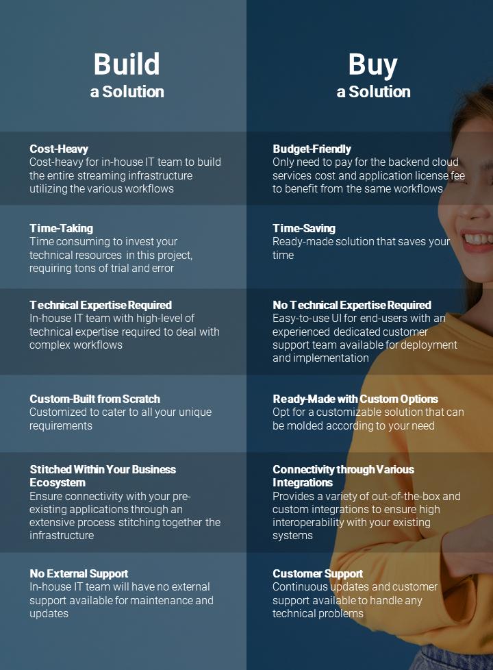 Build Vs Buy Azure Video Streaming Infographic