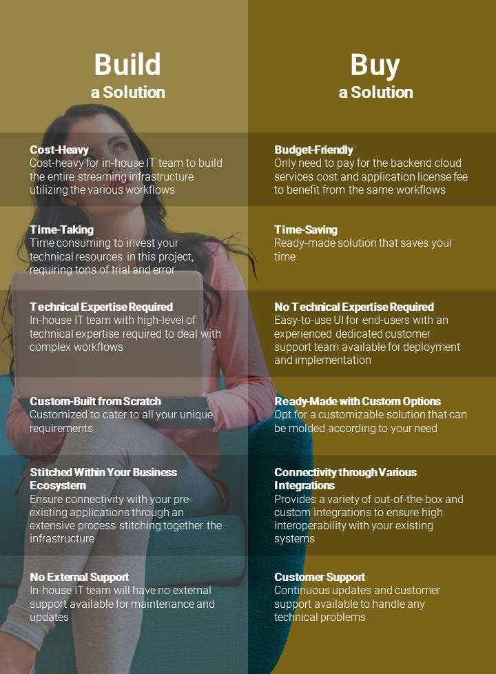 Build Vs Buy Live Stream Solution Infographic