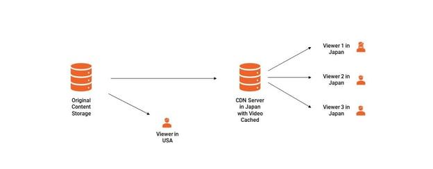 Simple Explanation of How CDN Works