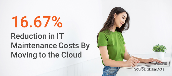 16.67% Reduction in IT Maintenance Due to The Cloud