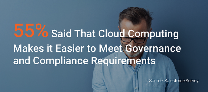 55% Said That Cloud Streaming Helps in Meeting Compliance Requirements