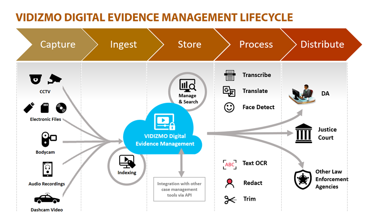 VIDIZMO Digital Evidence Management