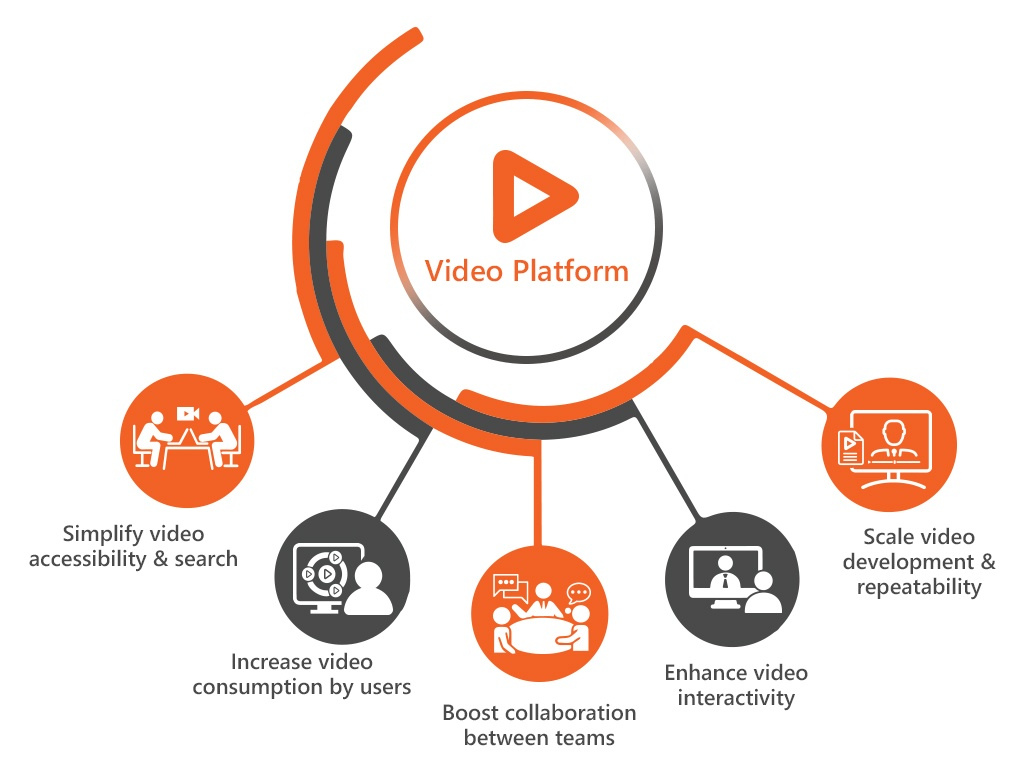 video learning in the modern workplace with a video platform