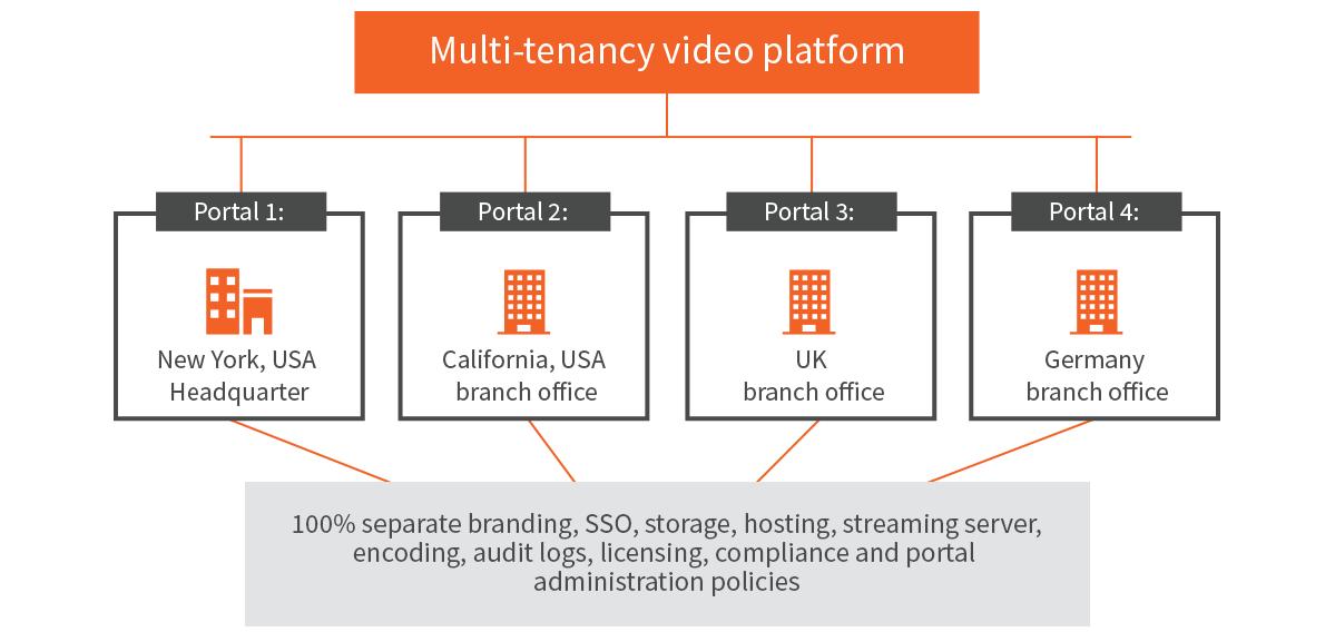 VIDIZMO vs. Panopto: Comparing Critical Video Platform Capabilities