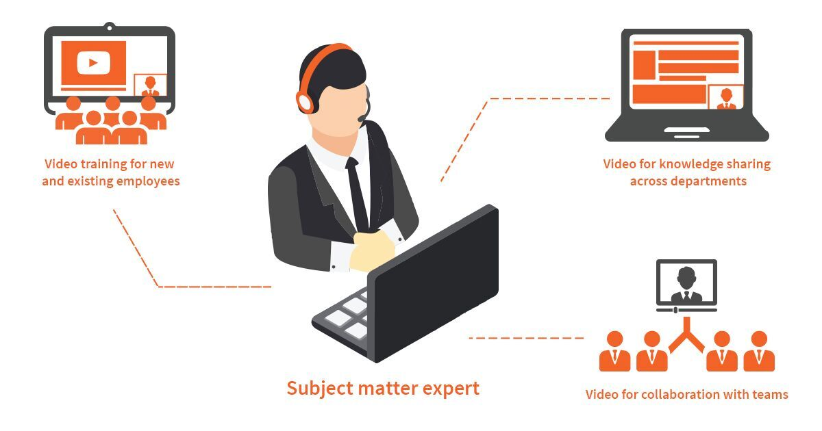 Use video to capture, utilize & preserve knowledge from your company's subject matter experts