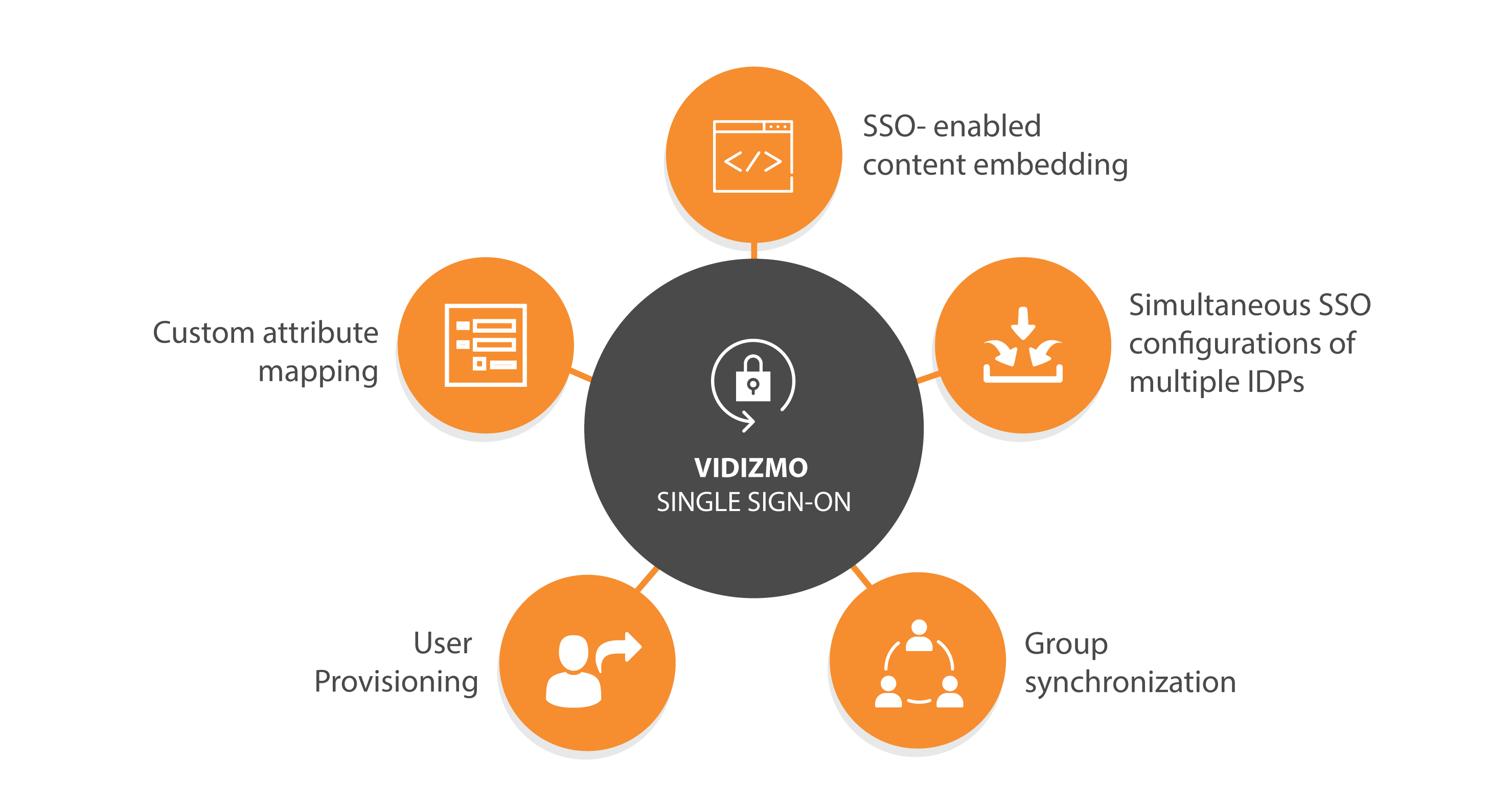 5 Things You Should Know About VIDIZMO Single Sign-On