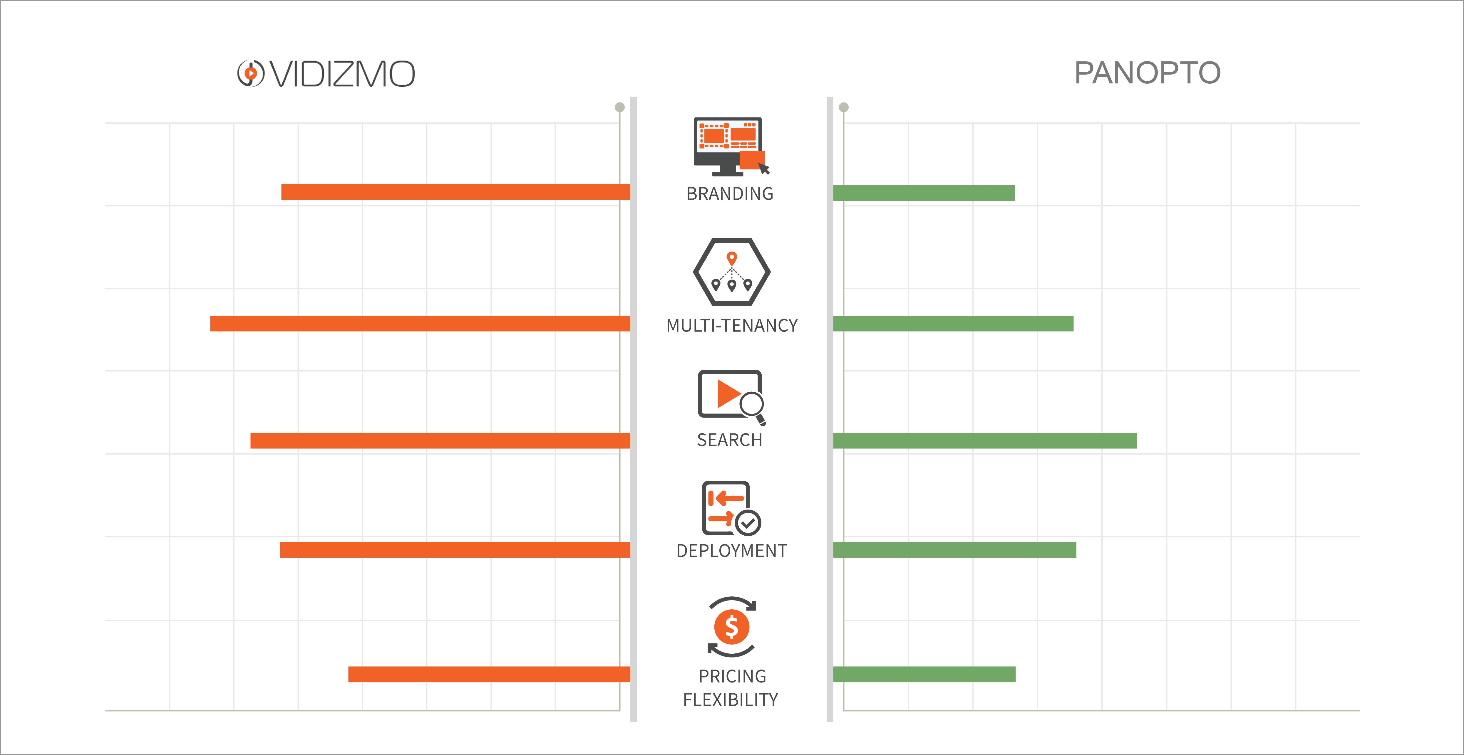 VIDIZMO vs Panopto Comparing critical video platform capabilities