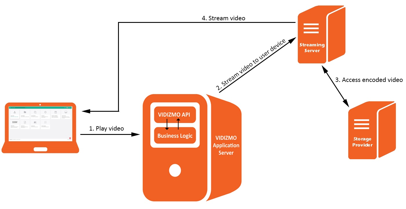 Behind-the-scenes of Video Processing