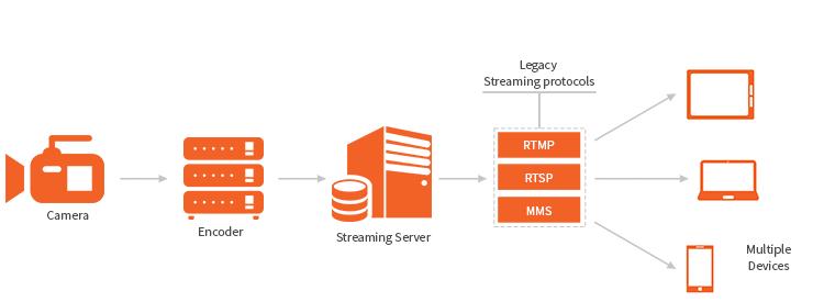 Progressive download & streaming protocols