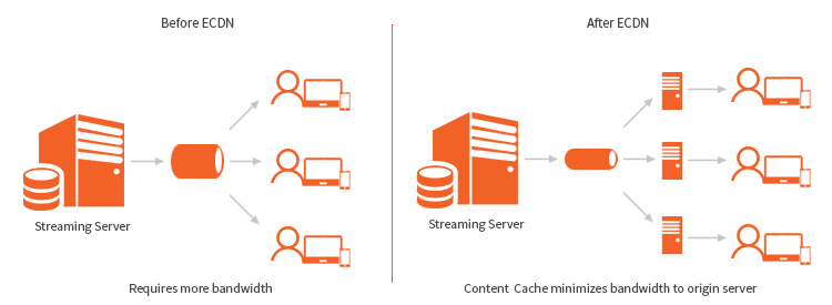 A diagram of eCDN to improve video streaming