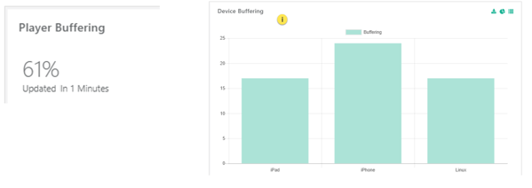 Player Buffering and Device Buffering