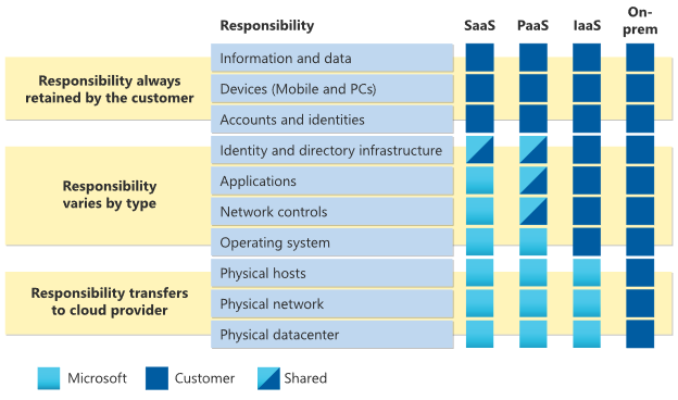 Azure Cloud Security - Shared Responsibility Model