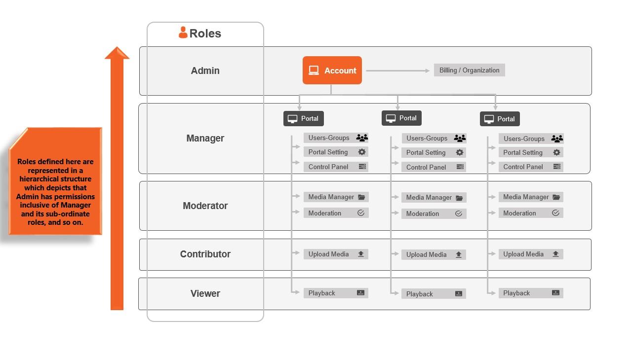 user-roles-VIDIZMO