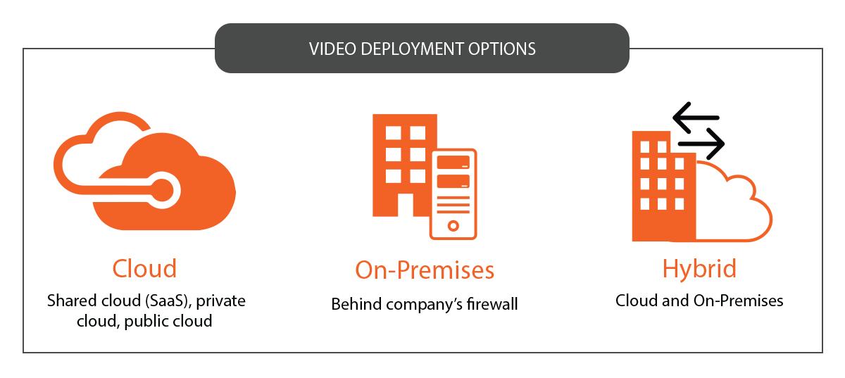 On-premises and cloud deployment efficiency