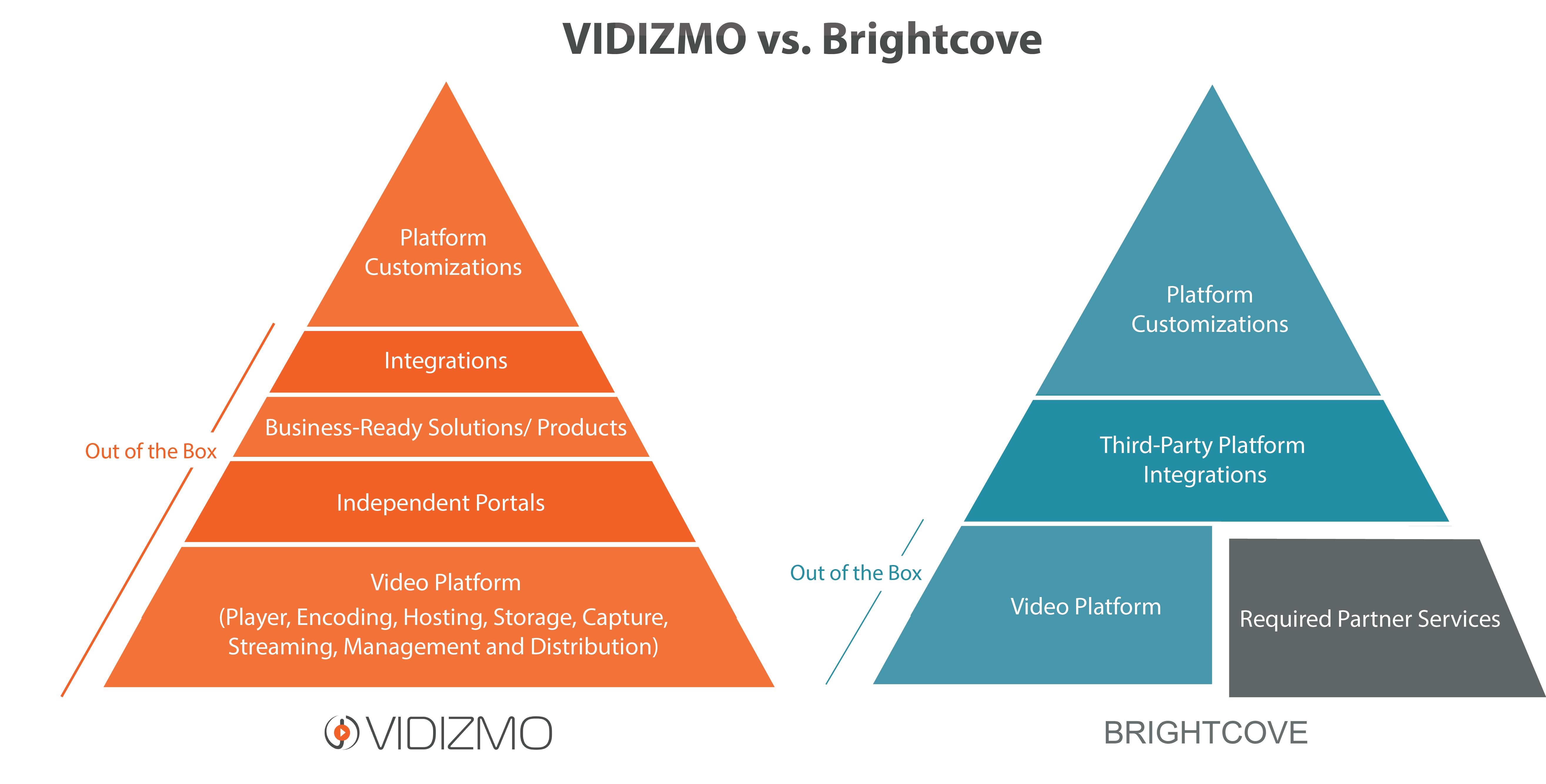 vidizmo vs. brightcove: A comparison of key video platform capabilities