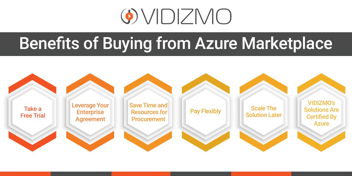 Benefits of Buying from Azure Marketplace