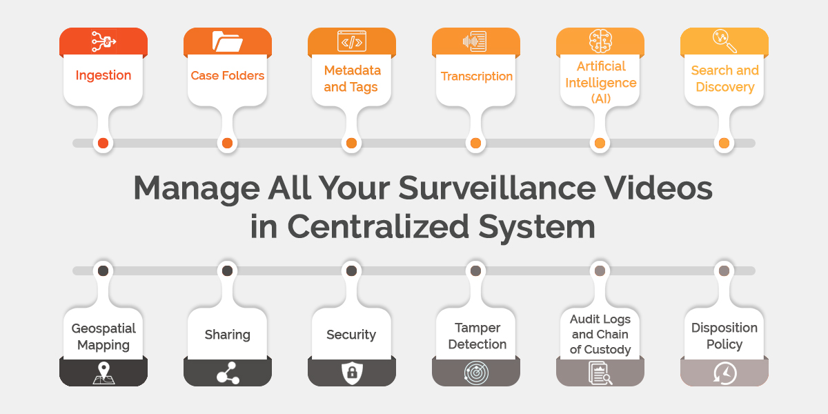 Video Surveillance in a Centralized System