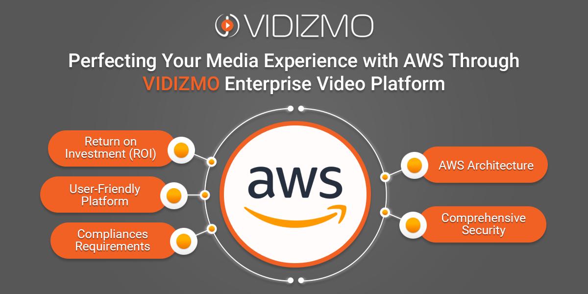 Perfecting Your Media Experience with AWS cloud Through VIDIZMO Enterprise Video Platform