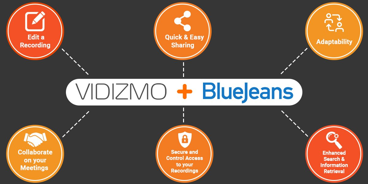 VIDIZMO - BlueJeans Integration