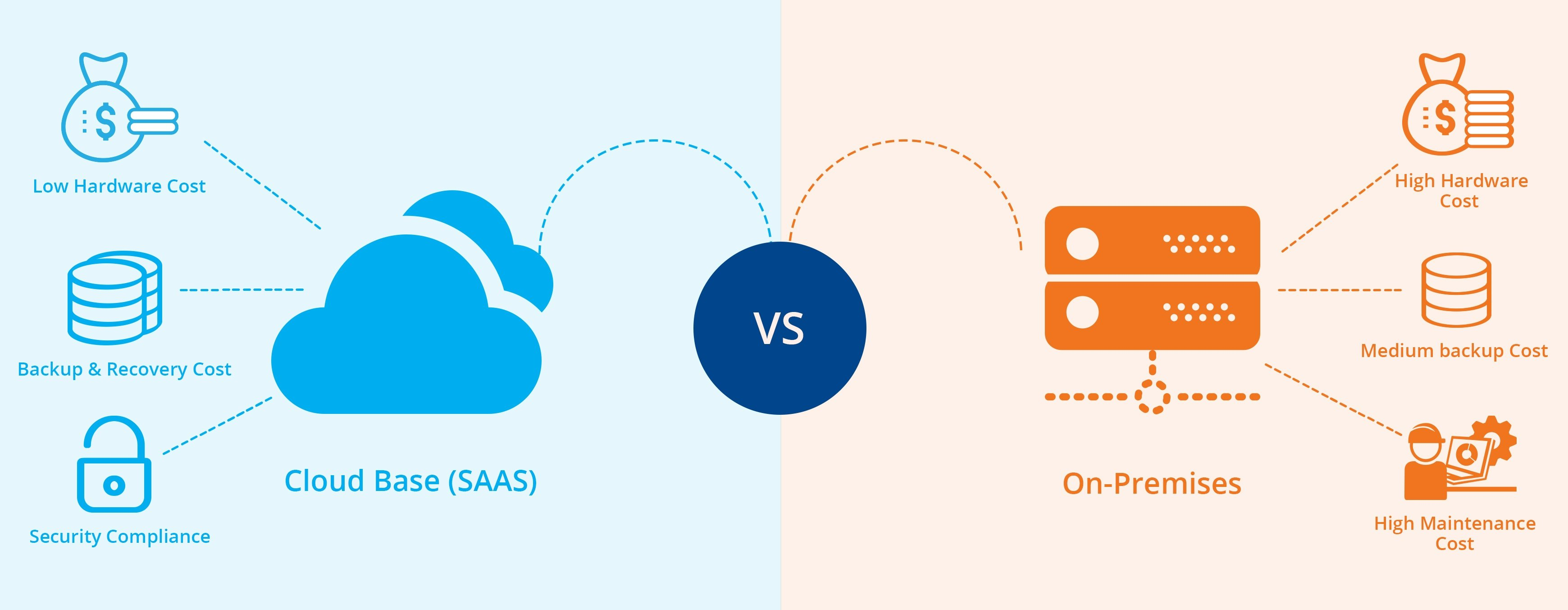 A comparison of video storage on cloud vs. storage on premises.