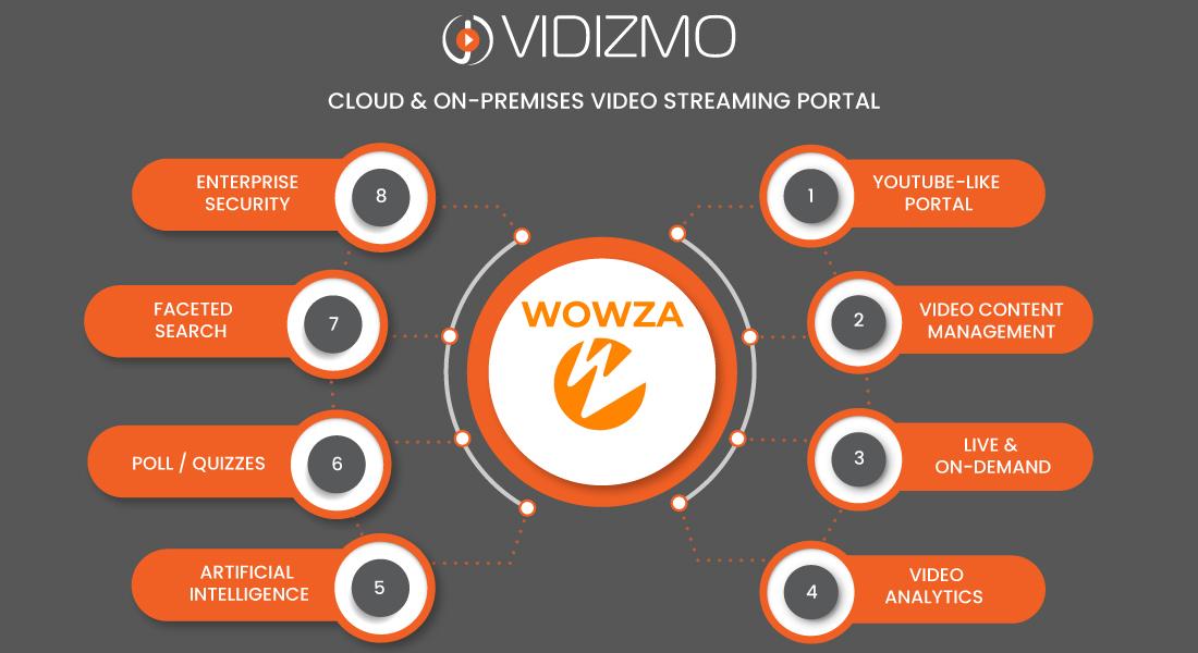 supercharge-wowza-streaming-with-vidizmo-enterprise-video-platform