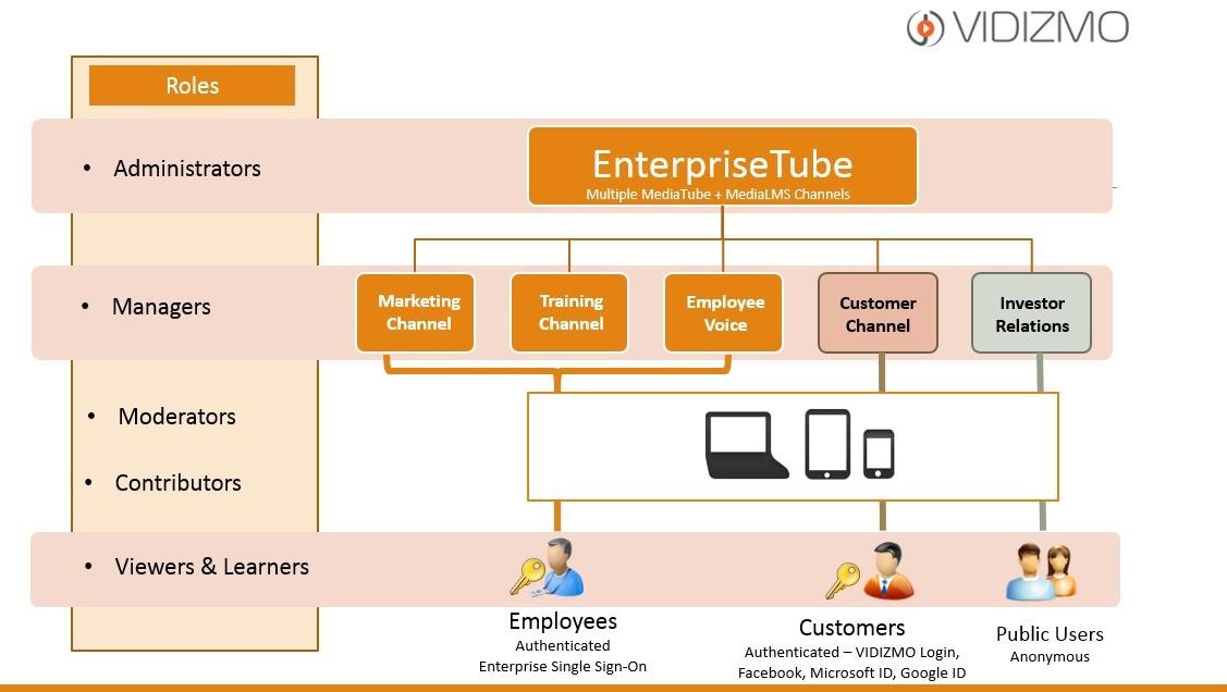 Gartner's Magic Quadrant Recognizes Vidizmo for Enterprise Video Content Management